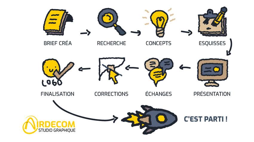 Création de logo ou relooking graphique